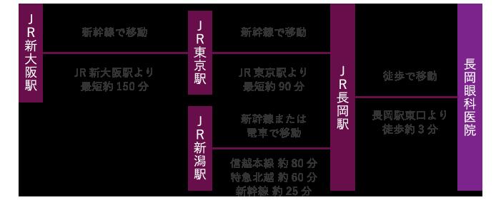 新幹線・電車でのご来院